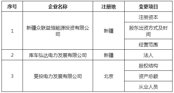 新疆新增4家售电公司 1家售电公司注册暂缓生效 3家售电公司注册信息变更生效3.png