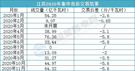 《2020年11月份江苏电力集中竞价交易结果公示》1.png