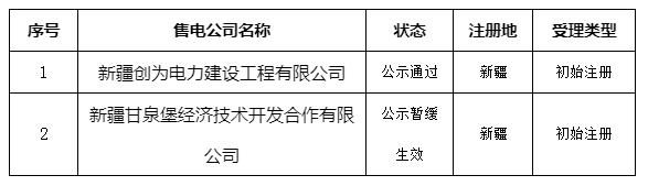 新疆新增4家售电公司 1家售电公司注册暂缓生效 3家售电公司注册信息变更生效2.png
