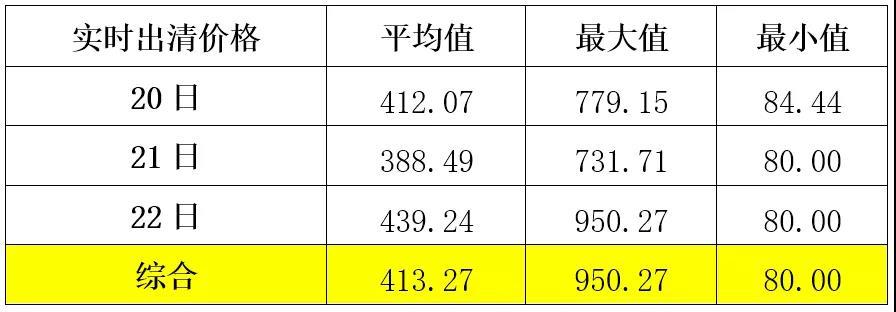 山东现货市场峰谷倒挂再现:不合理峰谷电价与电源结构之间的矛盾暴露无遗2.jpg