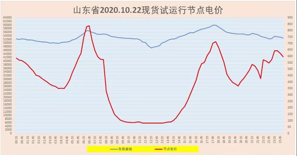 山东现货市场峰谷倒挂再现:不合理峰谷电价与电源结构之间的矛盾暴露无遗3.jpg