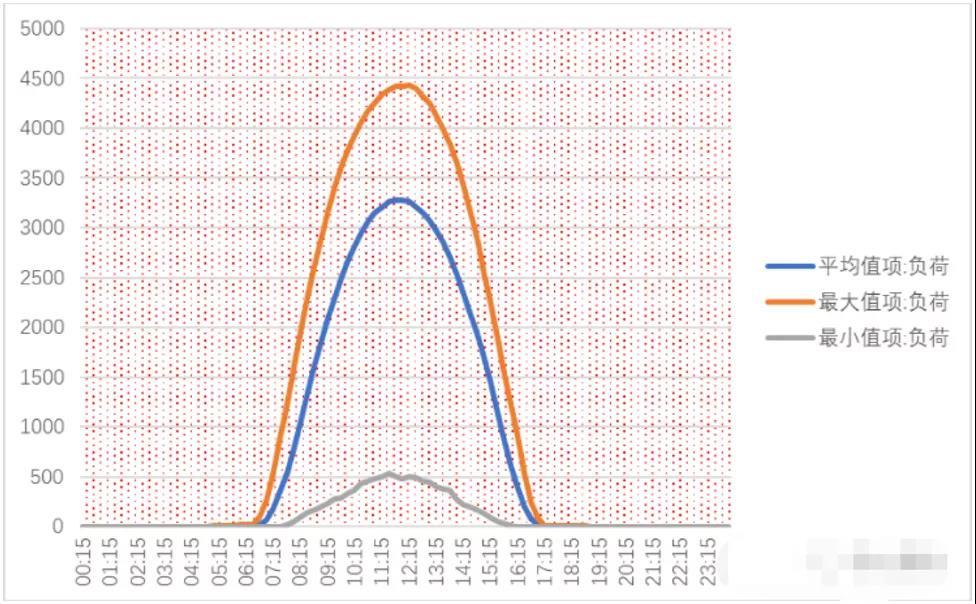 山东现货市场峰谷倒挂再现:不合理峰谷电价与电源结构之间的矛盾暴露无遗4.jpg