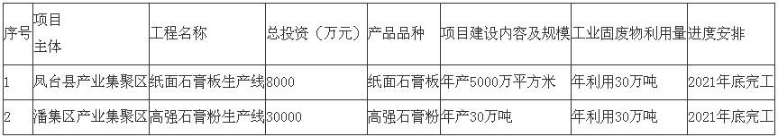 安徽《淮南市煤电工业固废物综合利用发展规划(2019—2021年)》印发!5.png