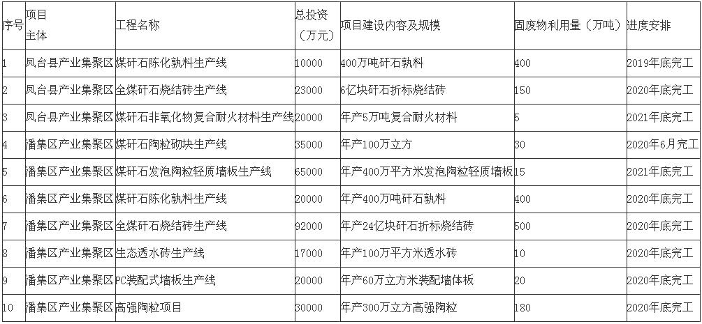 安徽《淮南市煤电工业固废物综合利用发展规划(2019—2021年)》印发!4.png
