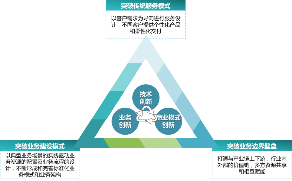 电力营销发展方向的思路与建议(上篇)3.png
