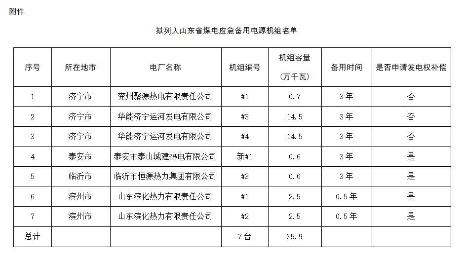 山东省煤电应急备用电源方案.jpg