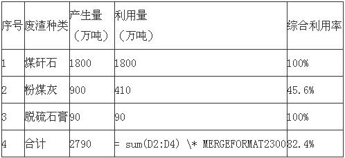 安徽《淮南市煤电工业固废物综合利用发展规划(2019—2021年)》印发!1.png