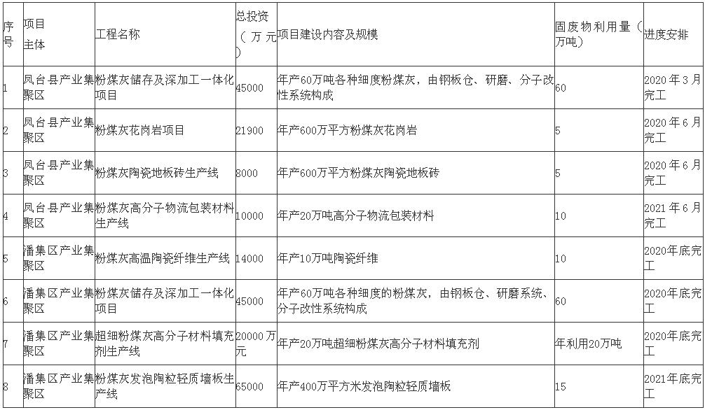 安徽《淮南市煤电工业固废物综合利用发展规划(2019—2021年)》印发!3.png