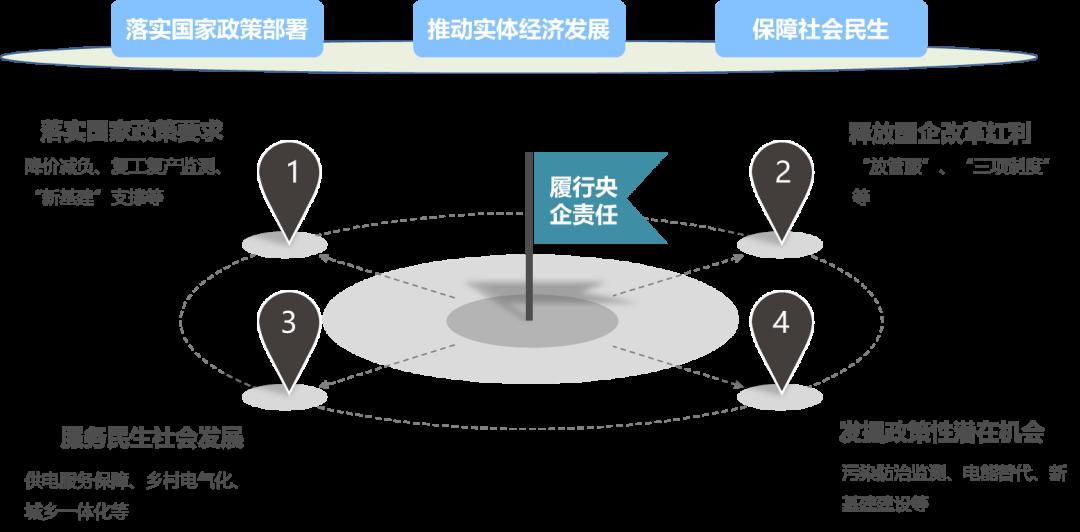 电力营销发展方向的思路与建议(上篇)1.png