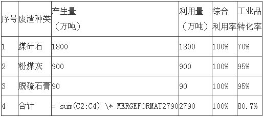 安徽《淮南市煤电工业固废物综合利用发展规划(2019—2021年)》印发!2.png
